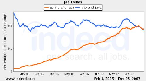 EJB job graph